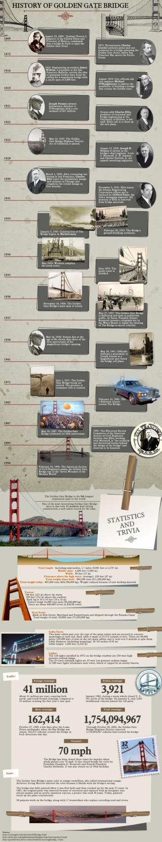 History-of-golden-gate-bridge