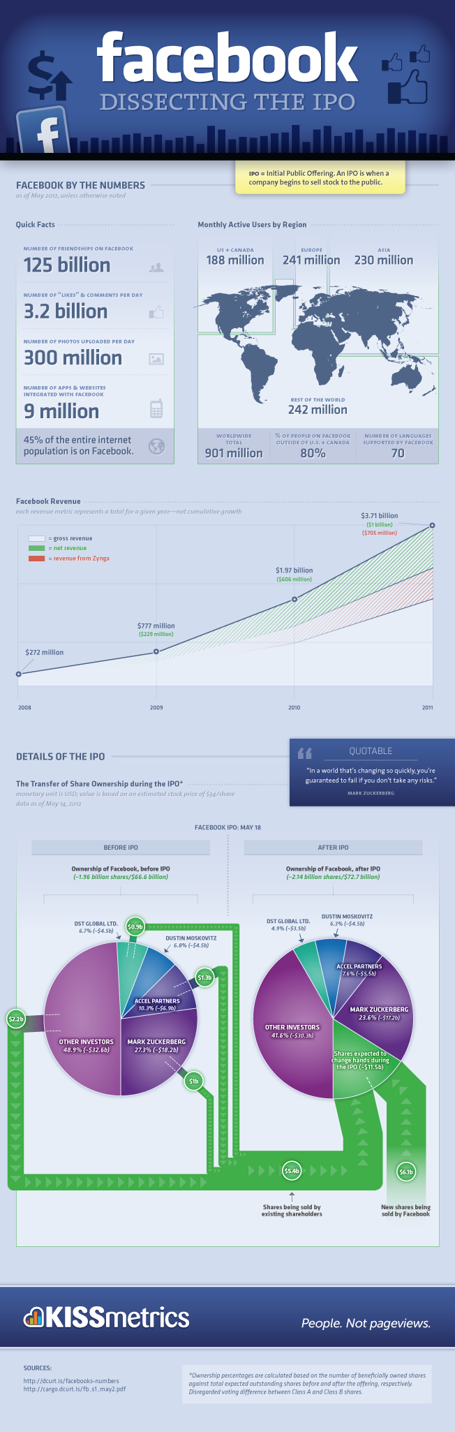 Facebook-after-IPO-infographic