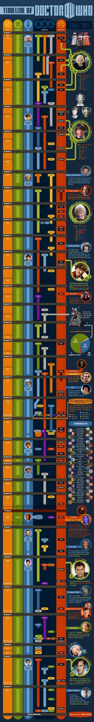 Drwhoinfographic